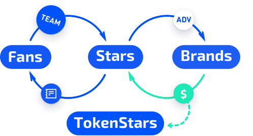 TokenStars Team Module