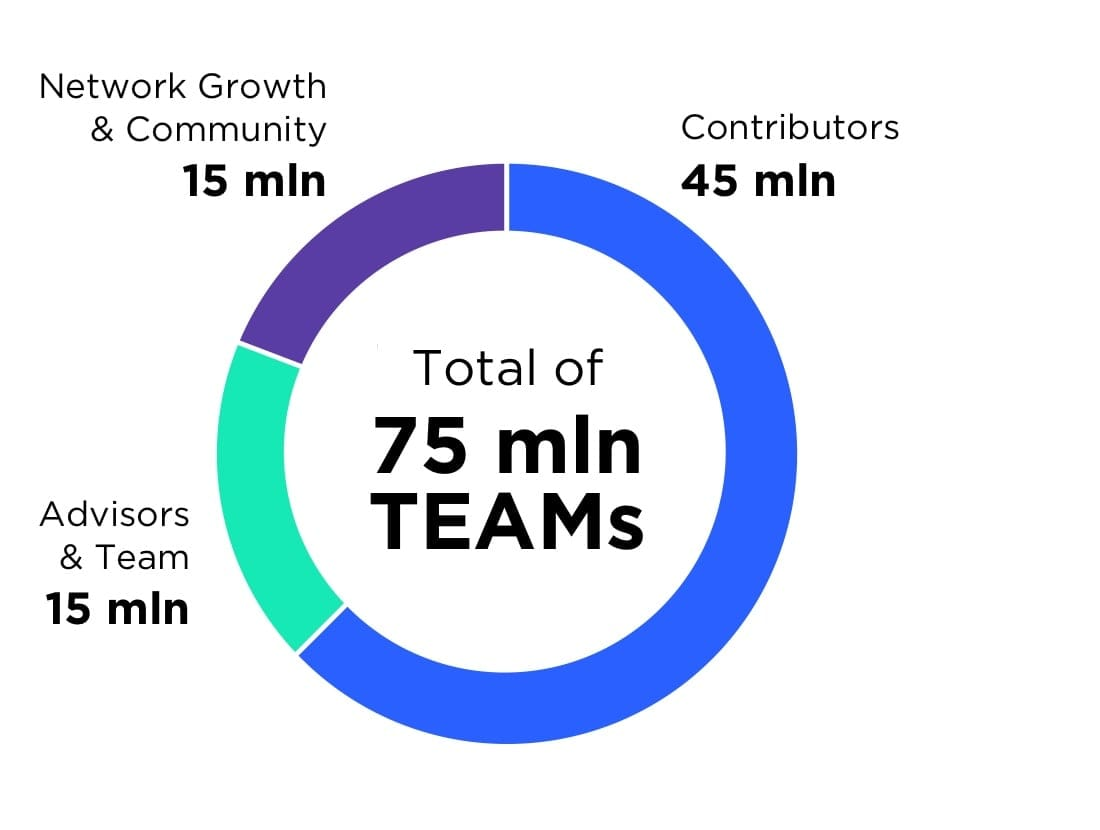 Image result for team token allocation tokenstars platform blockchain
